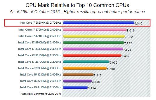 passmark-intel-core-i7-6820hk-2-70ghz-price-performance-comparison